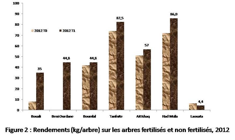 Figure 2 : Rendements (kg/arbre) sur les arbres fertilisés et non fertilisés 2012