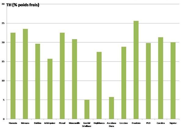 Figure 2 : Teneur moyenne en huile des 14 variétés durant 5 années de suivi