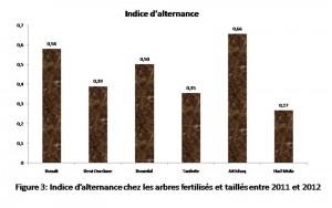 Figure 3: Indice d'alternance chez les arbres fertilisés et taillés entre 2011 et 2012