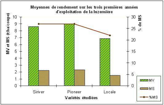 Figure 1. Rendements des nouvelles variétés de luzerne évaluées dans le périmètre irrigué de Taghzout