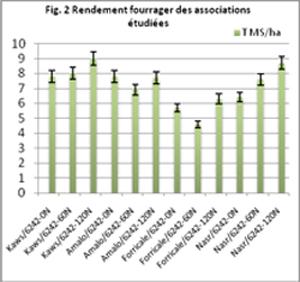 Figure 2 : Rendement fourrager des associations étudiées