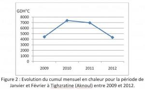 Figure 2 : Evolution du cumul mensuel en chaleur pour la période de Janvier et Février à Tighzratine (Aknoul) entre 2009 et 2012.