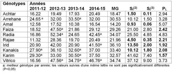 Tableau 1. Moyennes du rendement grains (Qx.ha-1) des différents génotypes par année et en moyenne de l'ensemble des années (MG) et paramètres de stabilité agronomique Si(2),  Si(3) et  de supériorité génotypique Pi