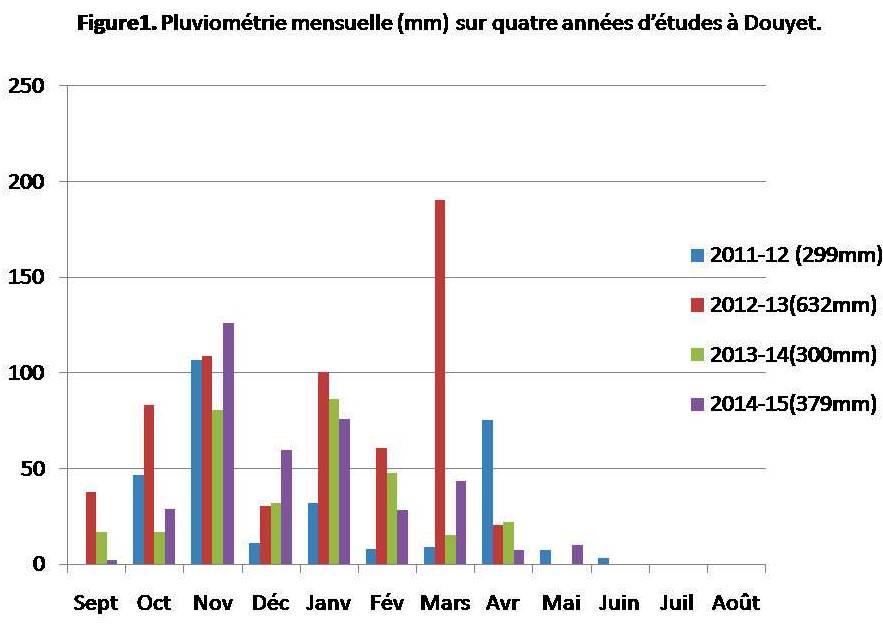 Figure1. Pluviométrie mensuelle (mm) sur quatre années d'études à Douyet