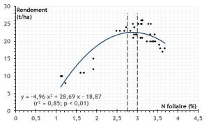 Figure 1 : Relation entre le rendement et la teneur foliaire en azote en vergers de pommier du Moyen Atlas