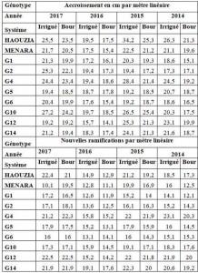 Tableau 1: Comparaison des taux de croissance totale annuelle (cm/ML) et de ramification (nombre/ML) des génotypes