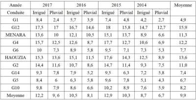 Tableau 2 : Taux de nouaison des génotypes de 2014 à 2017