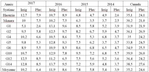 Tableau 3 : Rendements moyens et  rendement cumulé, en kilogramme par arbre, entre 2014 et 2017 des 10 génotypes en irrigué et en pluvial