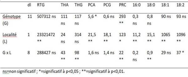 Table 1. Analyse de la variance (carrés moyens) pour le rendement en graines (RTG, kg ha-1), teneur en huile de l'achène (THA, %), teneur en huile de la graine (THG, %), poids de 100 achènes (PCA, g), poids de 100 graines (PCG, g), proportion de la coque (PRC, %) et pourcentages d'acide palmitique (16:0), acide stéarique (18:0), acide oléique (18:1) et acide linoléique (%) de six cultivars de type confiserie et cinq cultivars de type oléagineux plantés à Cordoue, Espagne et Meknès, Maroc en 2009.