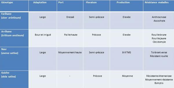 Tableau 1. Pluviométrie mensuelle en mm sur quatre années d'étude au Domaine expérimental de Douyet