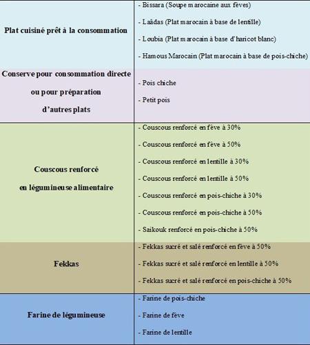 Tableau : Liste des produits développés à base des légumineuses alimentaires et dégustés lors des manifestations nationales et régionales