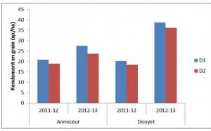 Fig1-Effets de la date de semis sur le rendement en grain en 2011-2012 et 2012-2013 au niveau de Douyet et de Annoceur
