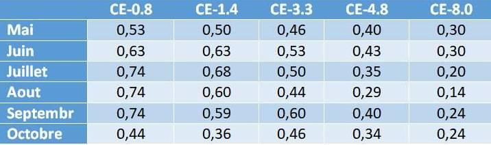 Tableau 1. Valeurs indicatives du coefficient cultural (Kc) du grenadier sous différents niveaux de salinité de l'eau d'irrigation en dS/m