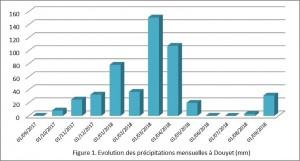 Figure 1 : Evolution des précipitations mensuelles à Douyet (mm)