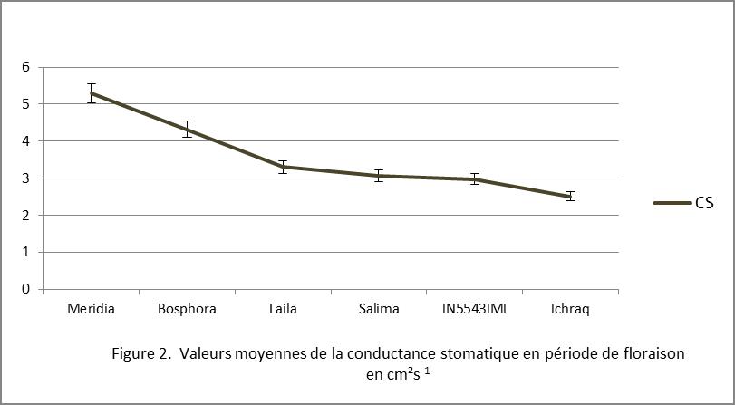 Figure 2 : Valeur moyenne de la conductance stomatique en période de floraison en cm2s-1