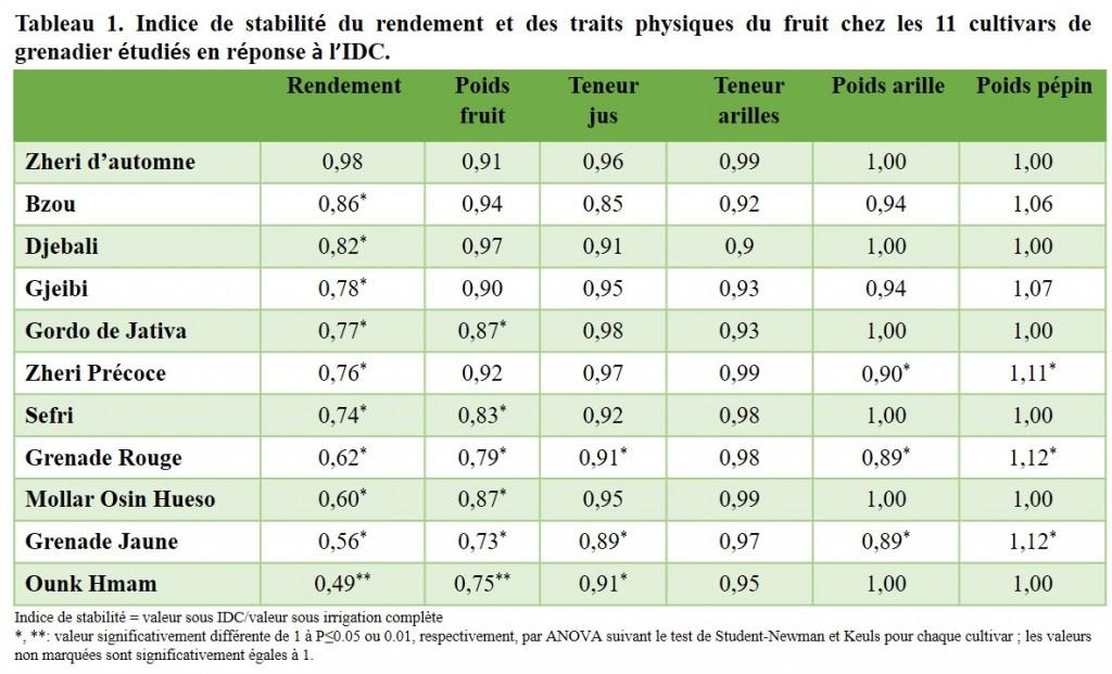 Tableau 1. Indice de stabilité du rendement et des traits physiques du fruit chez les 11 cultivars de grenadier étudiés en réponse à l'IDC.