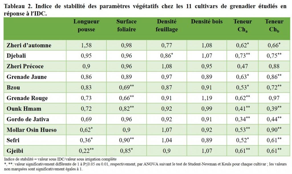 Tableau 2. Indice de stabilité des paramètres végétatifs chez les 11 cultivars de grenadier étudiés en réponse à l'IDC.