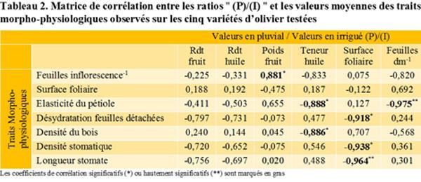 """Tableau 2. Matrice de corrélation entre les ratios """" (P)/(I) """" et les valeurs moyennes des traits morpho-physiologiques observés sur les cinq variétés d'olivier testées"""